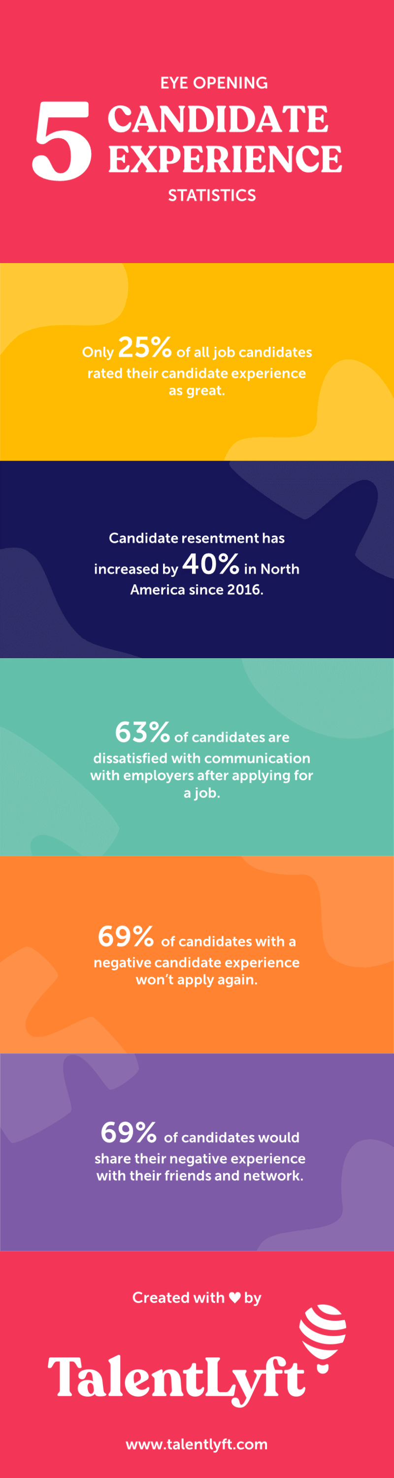 Candidate-Experience-Statistics-in-2020-INFOGRAPHIC